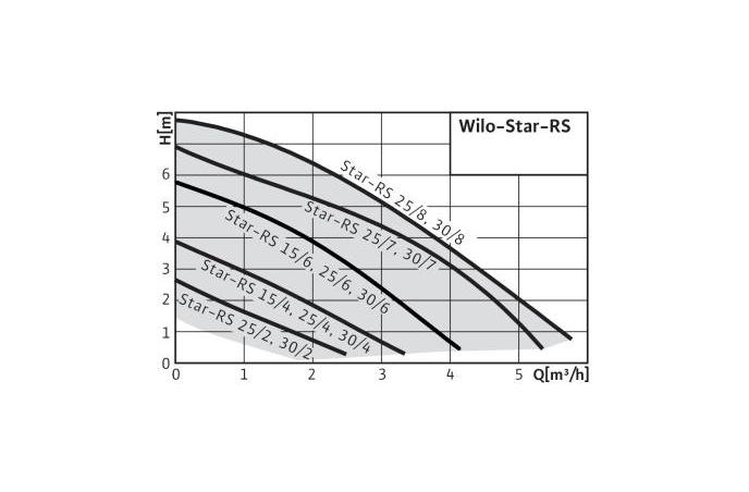 Cirkulaciona Pumpa WILO Star 32|4
